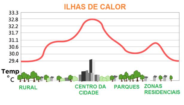 ILHAS-DE-CALOR-GRAFICO